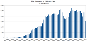 Chart showing DEC documents by publication year